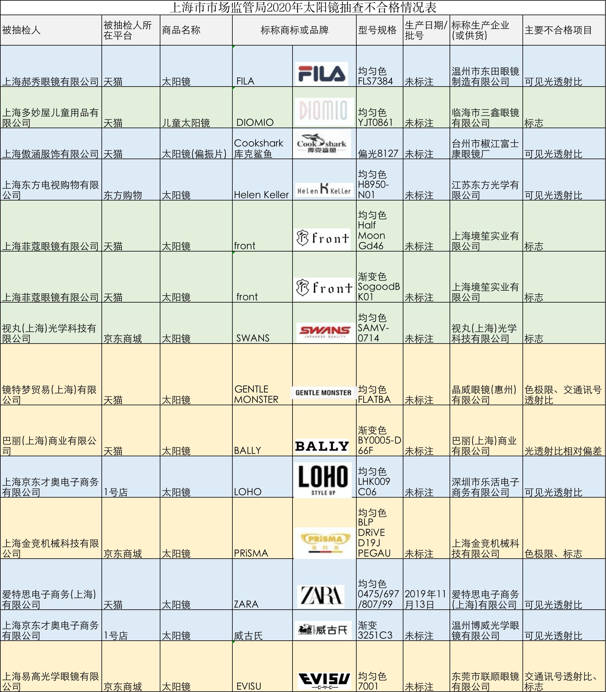 14批次太阳镜不合格,FILA、ZARA、海伦凯勒等上榜