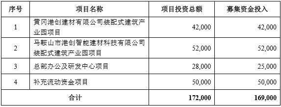 港创建材IPO:报告期内行政处罚屡见不鲜,产能利用率不高,应收账款居高不下占营收近七成