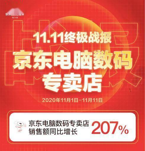 为区域经济注入新动能,河南山东等电脑数码店京东11.11再掀消费热潮