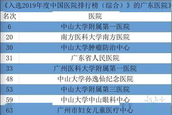 """最新""""复旦版""""医院排行榜发布!广东9家医院进百强"""