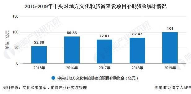 2020中国酒店旅游gdp_中国国内旅游发展报告2020(2)