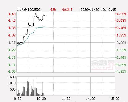 快讯:ST八菱涨停 报于4.48元