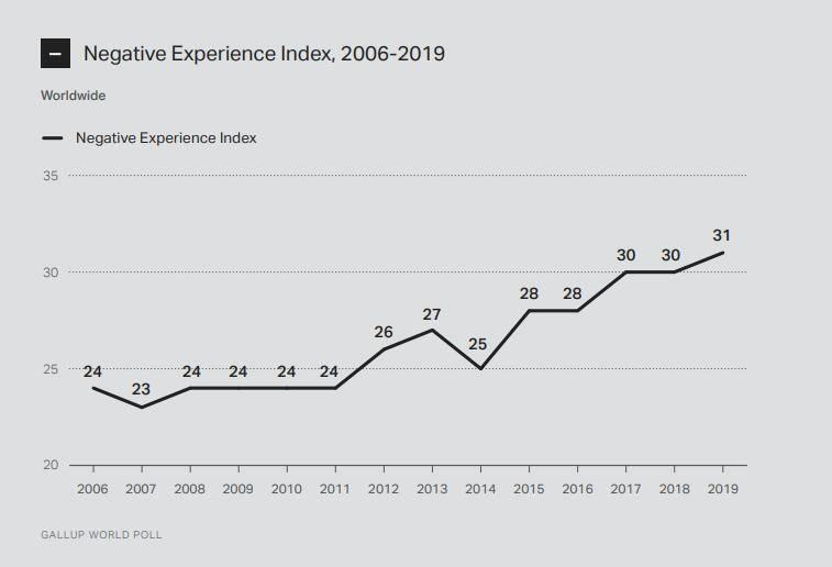 2020年全球情绪调查:美国悲伤情绪大增
