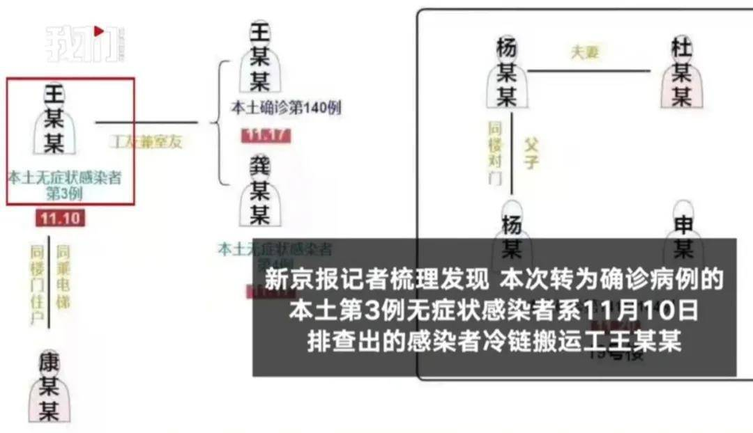 天津一搬运工阳性近两周后确诊,其工友邻居已有7人感染