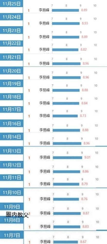 19连冠告竣!李易峰一连19天登顶艺人新媒体指数电视剧演员榜单第一:华体会体育官网(图1)