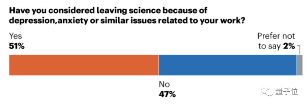 Nature:科研 PUA 太严重,过半博士后打算逃离