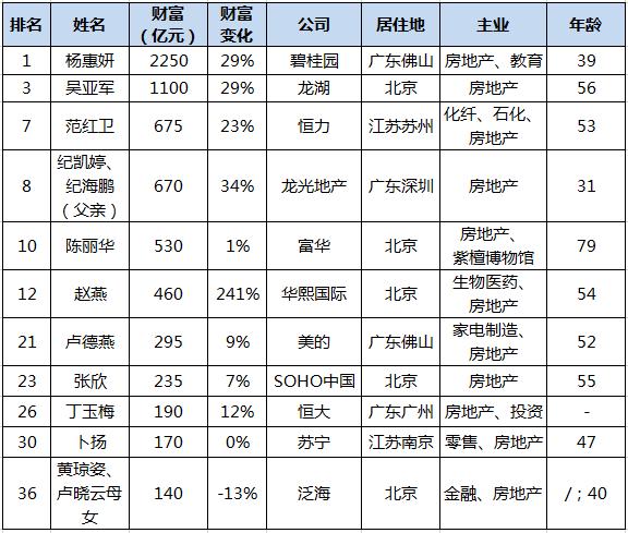 胡润女企业家前十名半数涉足房地产 杨惠妍四年蝉联女首富