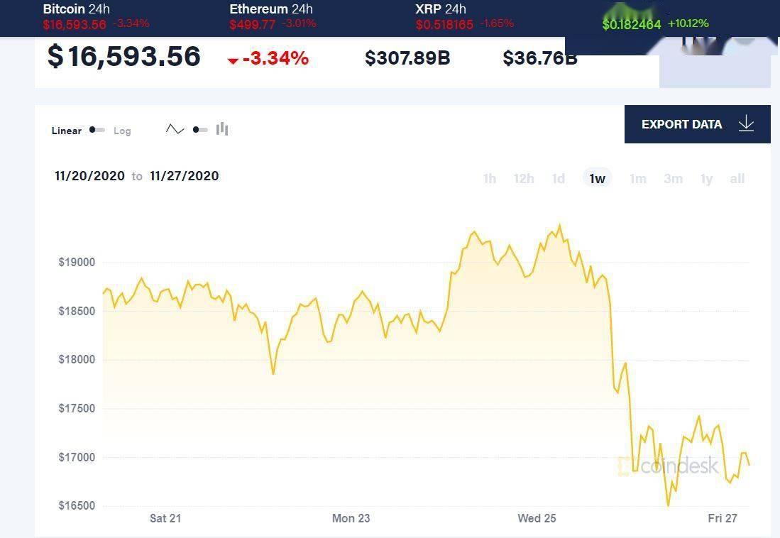 比特币创下最大两日跌幅 美国恐加强监管,市场之鲸自食恶果