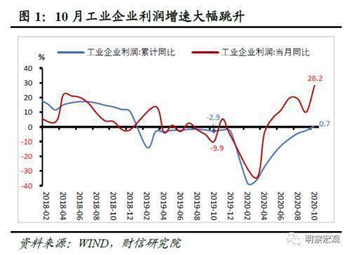 财信研究评1-10月工业企业利润数据:修复动能进一步增强 利润累计增速首次转正