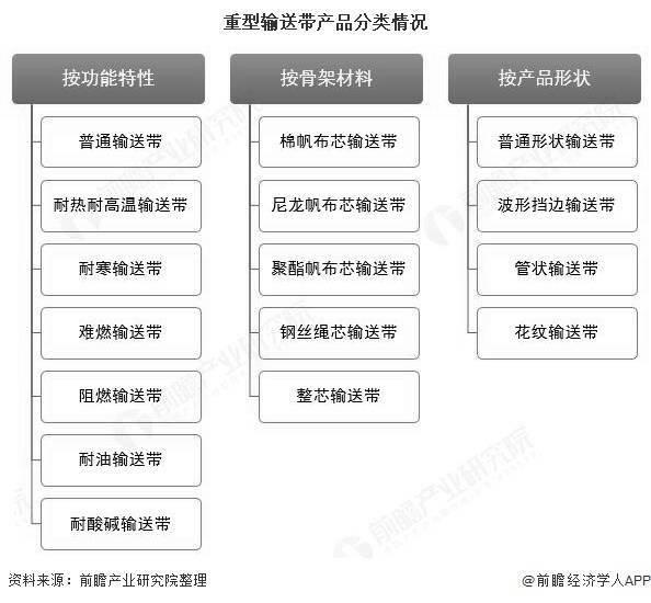2020年中国重型输送带行业市场现状及竞争格局分析 煤炭领域需求占据半壁江山
