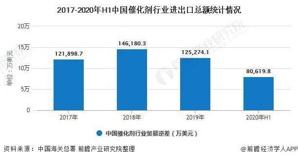 2020年H1中国催化剂行业进出口现状分析 进口规模小幅下降、出口规模持续扩大