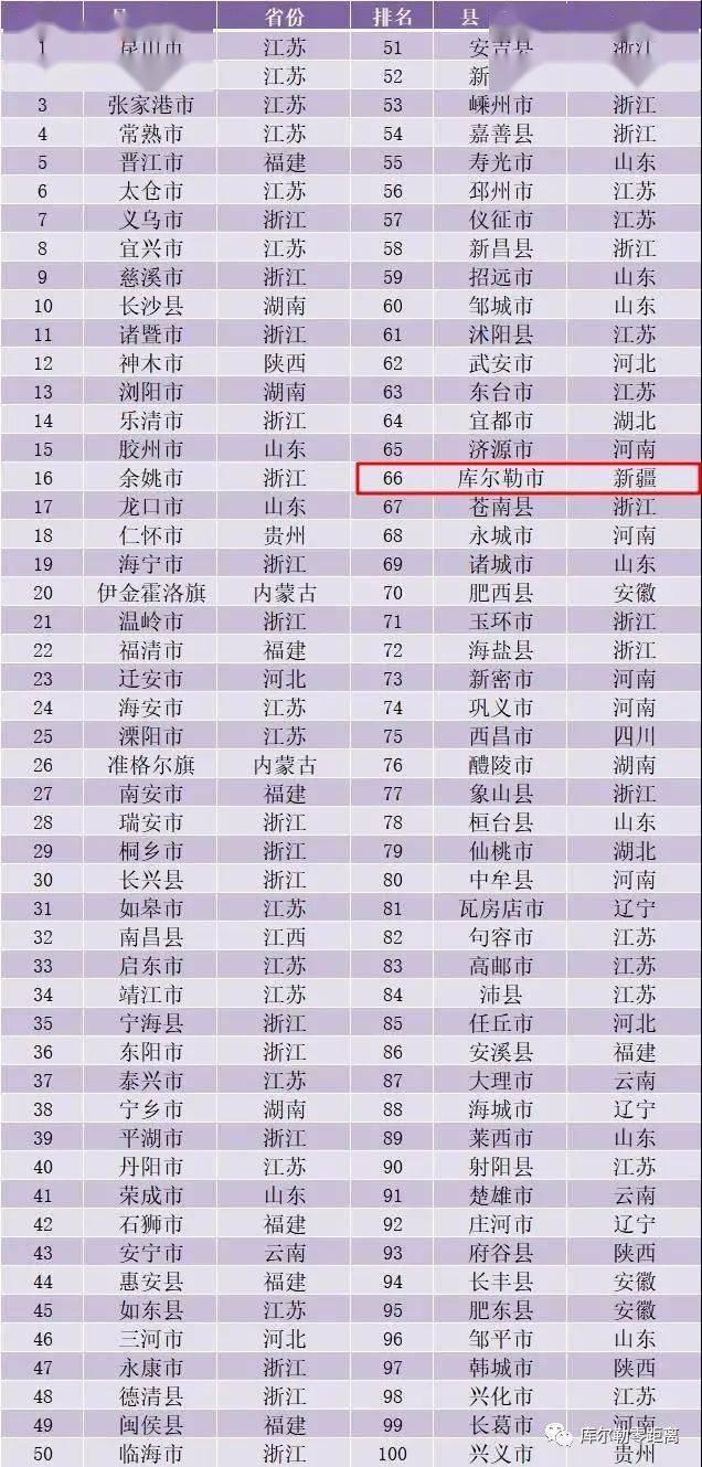 库尔勒gdp_重磅!2020全国百强县名单出炉,库尔勒市上榜!