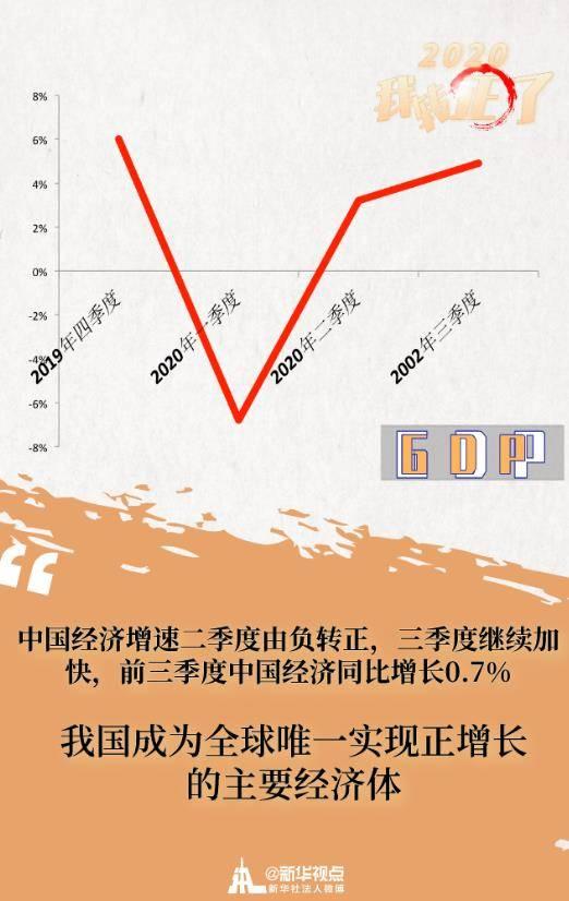 """逆风破浪的中国经济 丨 """"2020,我转正了!"""""""