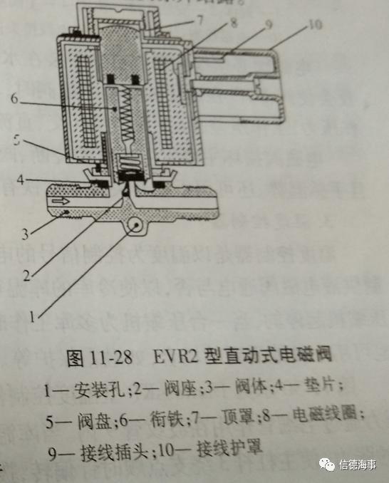 重力阀的工作原理_重力闭合阀工作原理