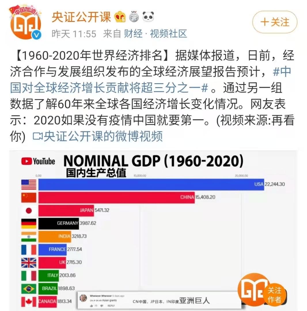1960世界经济总量排名_世界经济总量排名