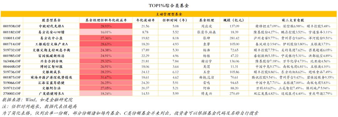 YEATION,中国前1%基金经理:牛市后期谁最适合做综合基金?