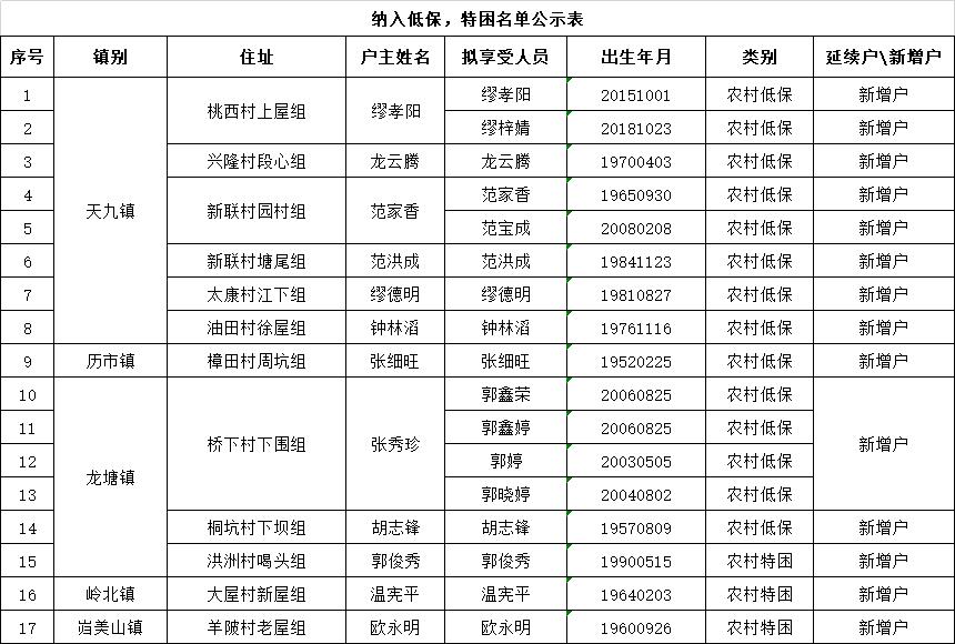 定南人口_关于定南县各镇人民政府 城市社区管委会2021年3月份审核确认新增最