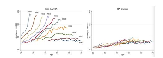 美院士安妮・凯斯&诺奖得主安格斯・迪顿:从经济学视角探究美国底层的绝望