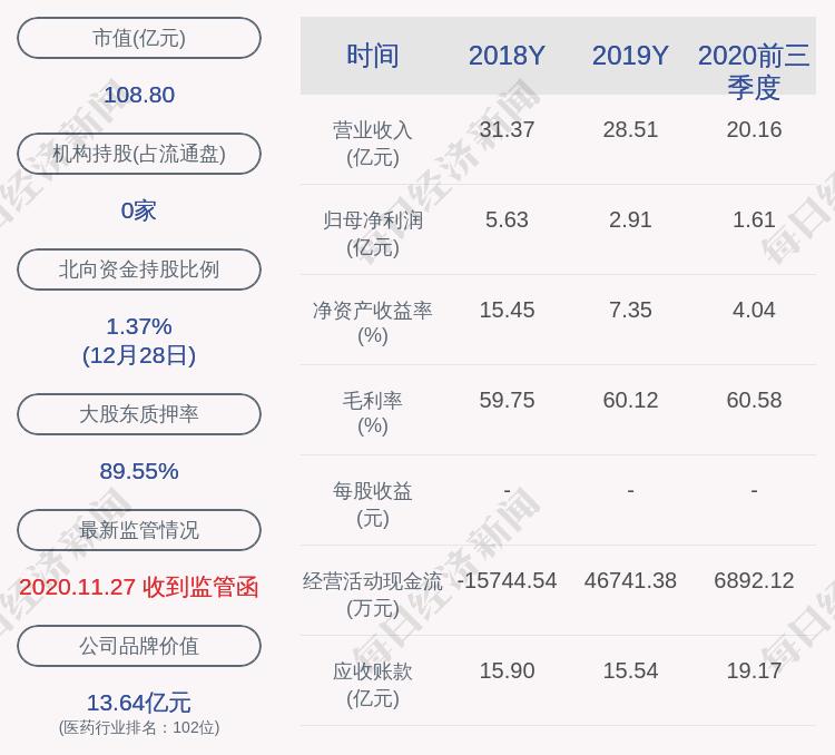 贵州百灵董事长_贵州百灵:财务总监郑荣辞职,李红星接任