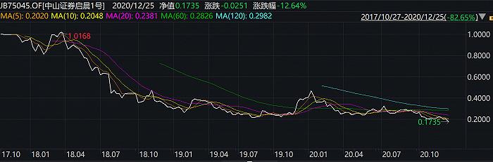 """慈文传媒定增""""后遗症"""",中山证券启晨1号净值累计下跌82.65%                                       图2"""