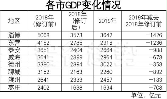 淄博2019年gdp_淄博剧院2019年美术节