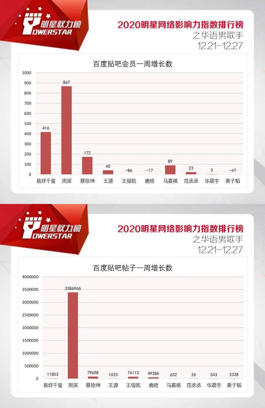 明星网络影响力指数排行榜第275期榜单之华语男歌手Top10