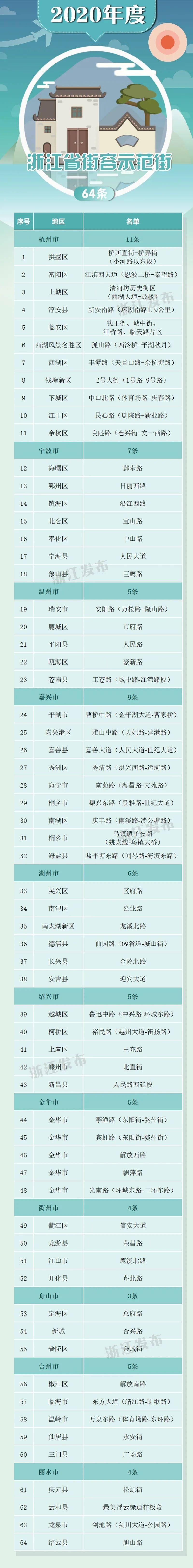 嘉兴这些地方上榜!浙江新一批园林式居住区、优质公园、示范路和示范街名单出炉