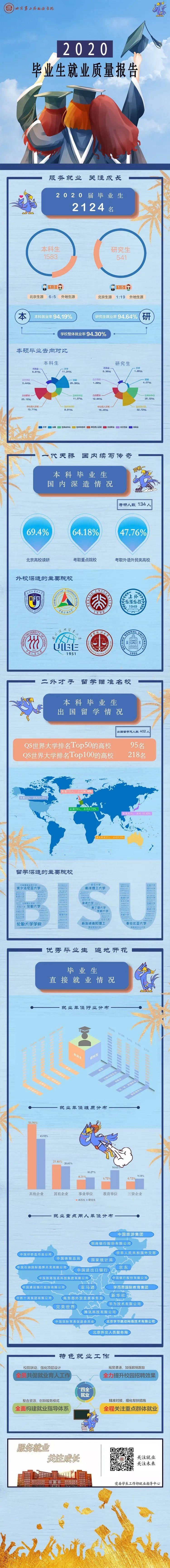 算上就业!北京外国语大学2020届毕业生就业质量报告