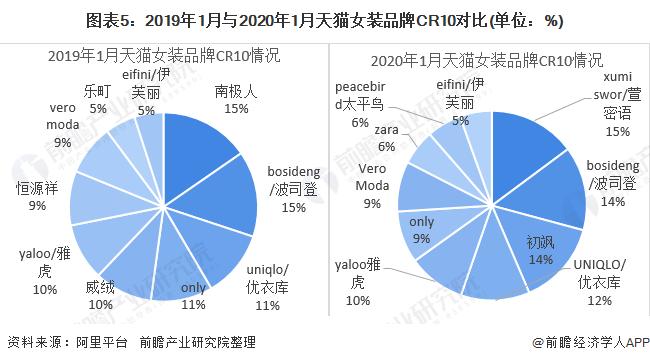 女士衣服品牌排行榜_2020年中国女装行业市场竞争格局及发展趋势分析上市品牌两极分化...