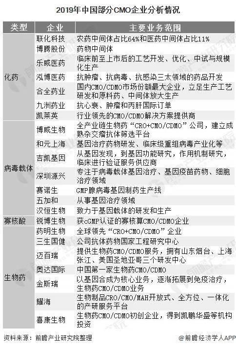 2020年中国CMO工业企业竞争格局分析产业集中度普遍较低