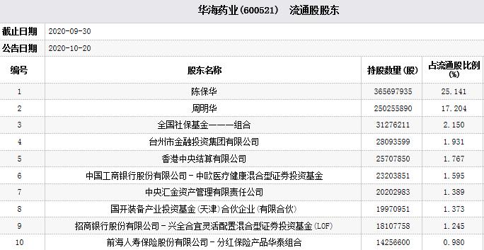 华海制药下跌7%。谢志宇的子公司兴泉是第九大流通股股东