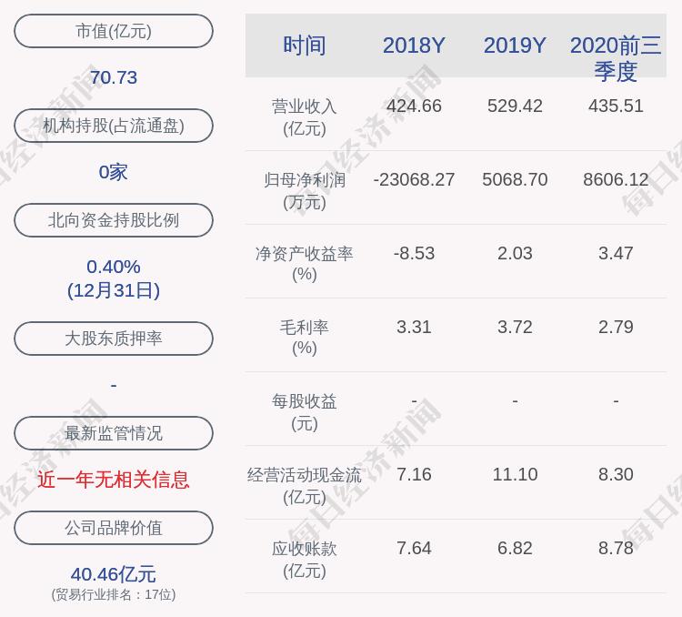 尹田控股:预计2020年全年净利润为1.6亿至1.9亿元,同比增长215.66%至274.85%