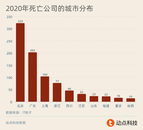 2020 创业公司红黑榜