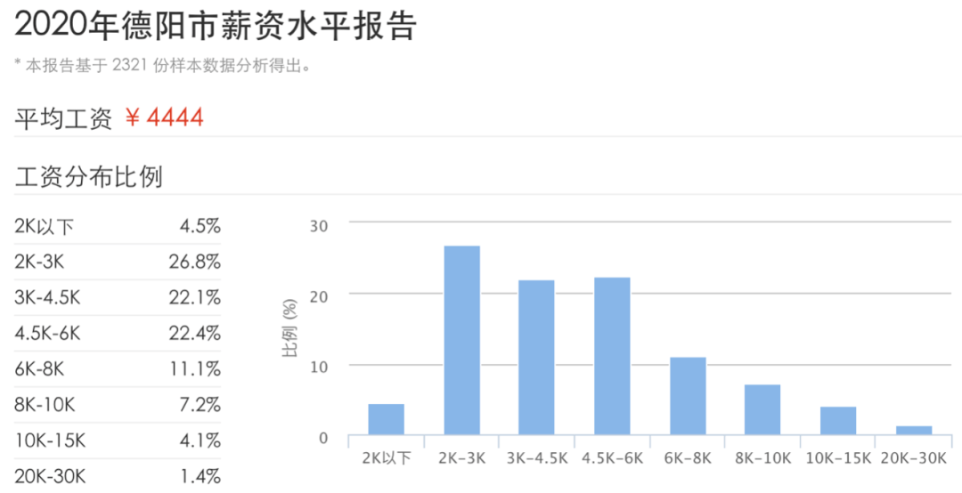 雅安人口有多少_雅安市第七次全国人口普查公报 第六号 城乡人口和流动人口