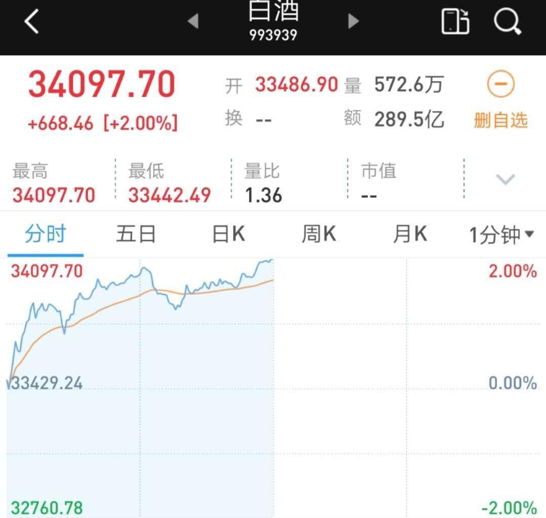 白酒股又涨了!贵州茅台去年的收入接近1000亿英镑,当日股价突破2000英镑