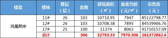 雍锦半岛首次公布价格;大河城章地块四房价最新公布!
