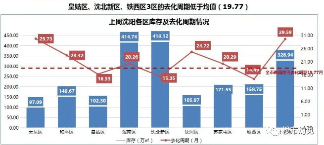 """""""买房、房价、国中"""" 2021年沈阳三大猜想!"""
