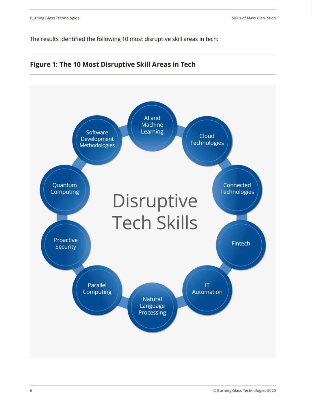 科技行业最具颠覆性的十大专业技能  第3张