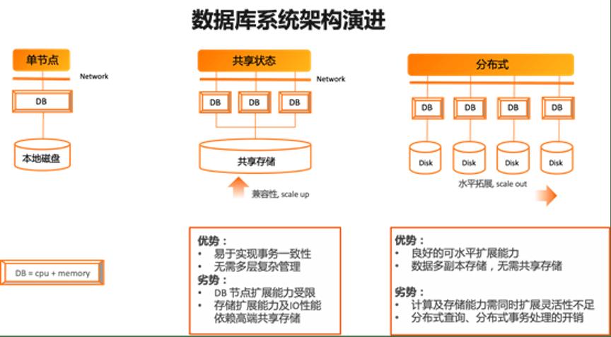 阿里云李飞飞:数据库发展的几个重要趋势