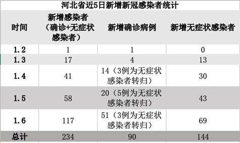 1+17+41+58+117,河北此轮疫情新冠感染者突破200人
