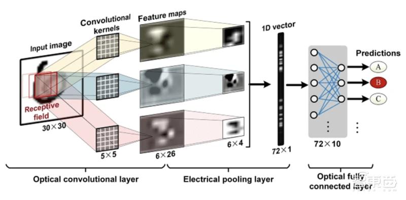 Nature连发两篇光子AI芯片论文!光子计算时代已至?  第4张