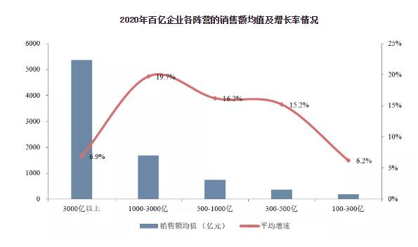 """2020年千亿房企首超40家 昔日行业""""优等生""""集体""""失速"""""""