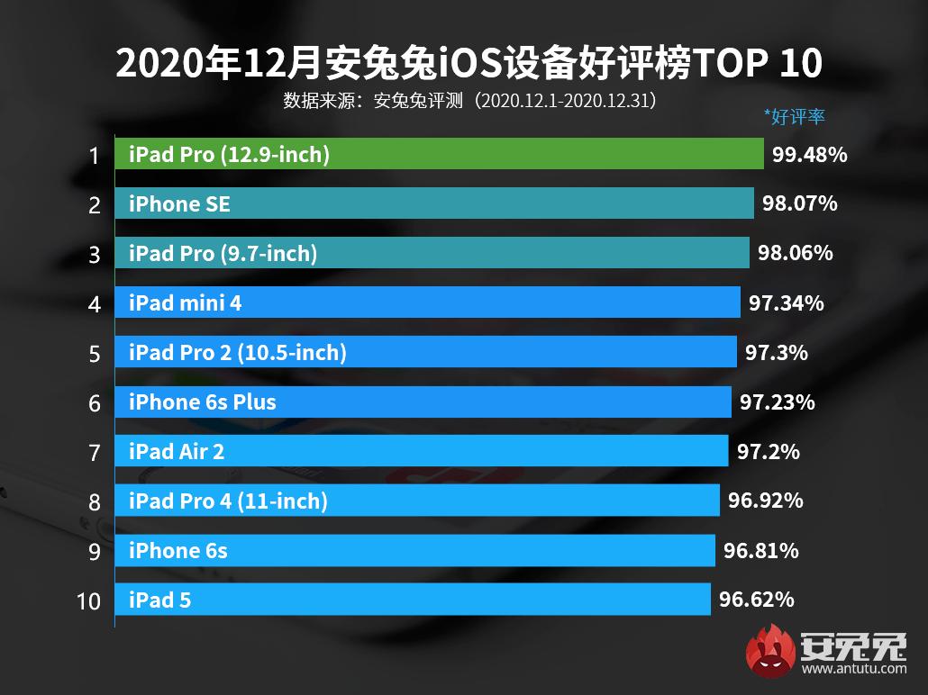 """【榜单】最新手机好评TOP10有你么 """"阉割""""的标准版更吃香?"""