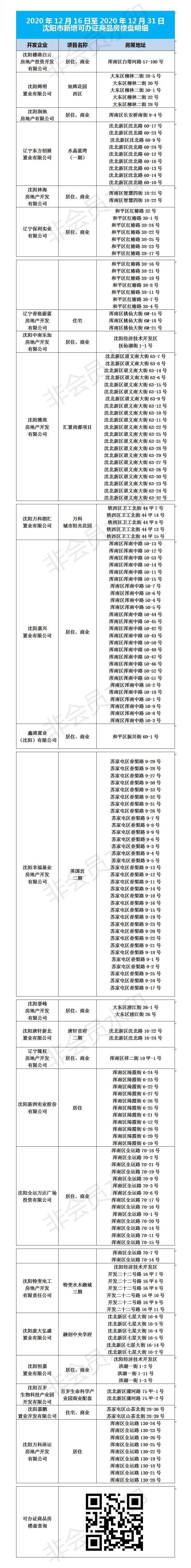 12月16日至31日 沈阳可办房证楼盘名单