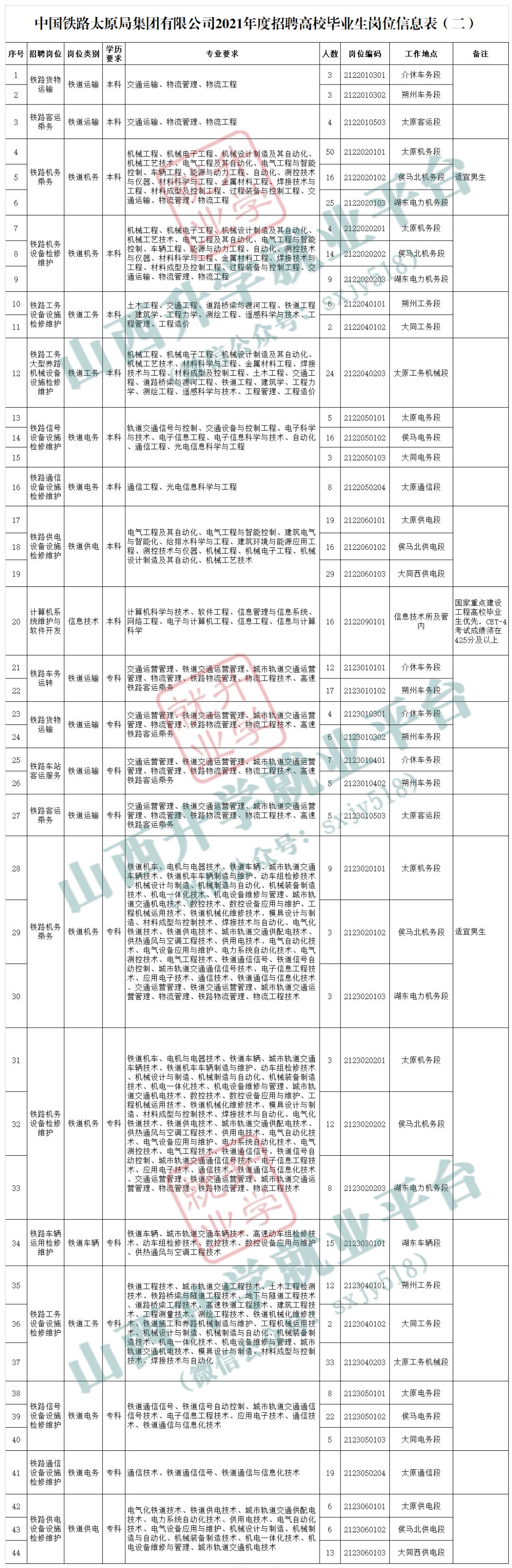 专科可报!太原铁路局招聘高校毕业生公告(507人)  第2张