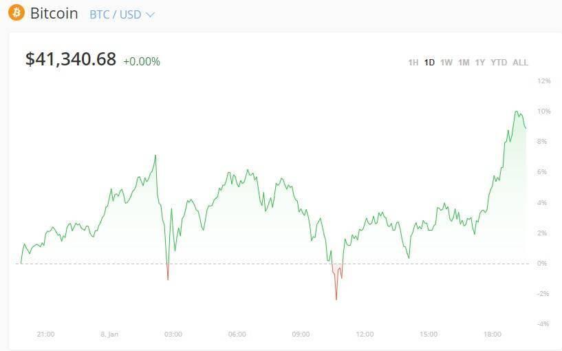 根本停不下来,比特币突破4.1万美元,创历史新高
