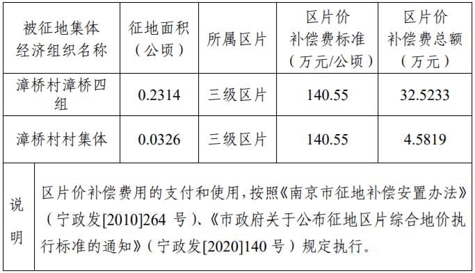 重磅!南京这些地方即将拆迁,一大波人身价上涨!