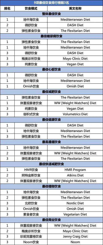2021最佳饮食排行榜出炉!哪种饮食更适合你,就看这张表!