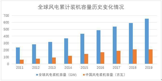 关键节点之年!为什么说风电产业增长逻辑还在继续?