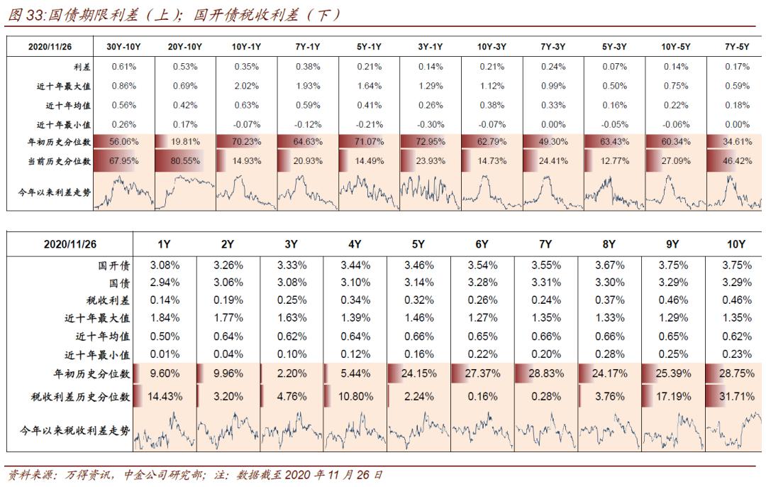 【中金固收·利率】路演感受:预期重要还是预期差重要?